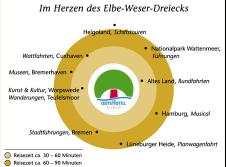 im Herzen des Elbe-Weser-Dreiecks